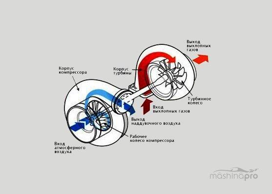 Как установить турбину на