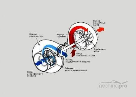Турбированный мотор придаст уверенности на виражах, но значительно усложнит конструкцию авто