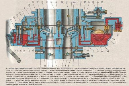 Эксплуатация и ремонт ваз 2101: регулируем карбюратор