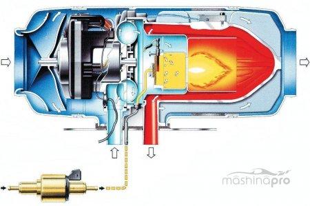 Дополнительные системы для прогрева автомобиля