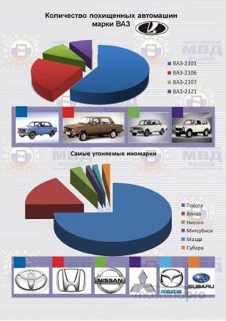 Рейтинги автоугонов по всей Российской Федерации, Москве и Санкт-Петербургу