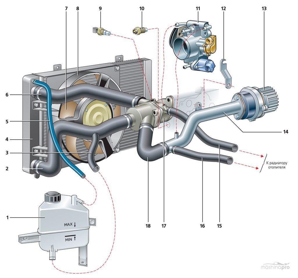 Ваз 21124 система охлаждения схема