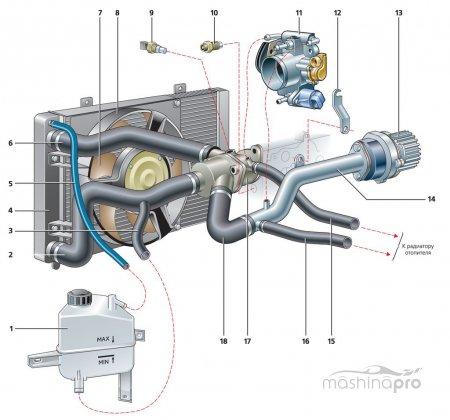 Несколько способов замены радиатора отопителя Lada Kalina