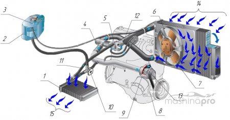 Реанимация отопительной установки Lada 2110: замена радиатора Ч.2