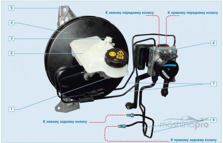 1426152148 vakuum - Как сменить тормозную жидкость на автомобилях с антиблокировочной системой?