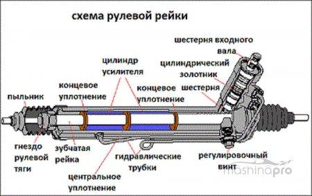 Почему стучит рулевая рейка