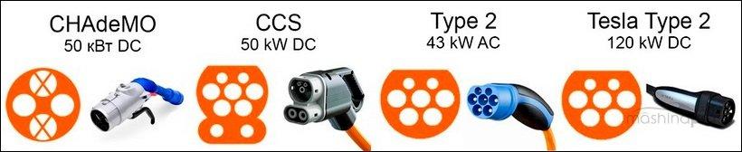 Типы разъемов для зарядки электрокара