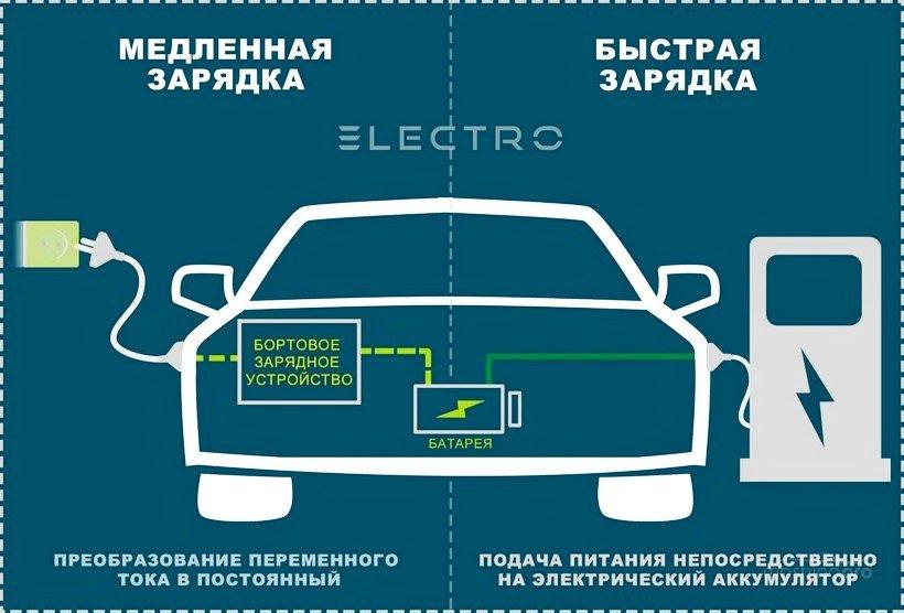 Зарядка АКБ от розетки и от зарядной станции