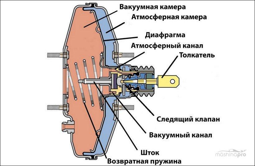 Вакуумный усилитель тормозов в разрезе