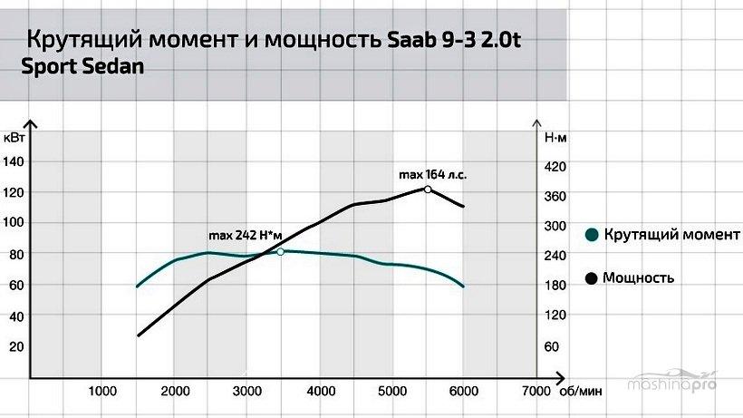График ВСХ