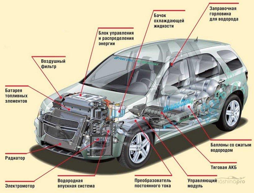 Устройство автомобиля с водородным двигателем