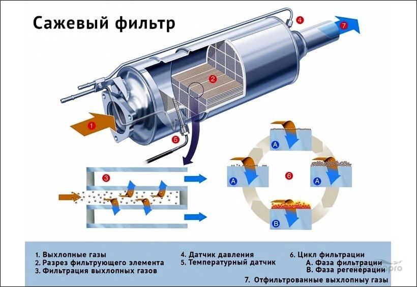 Схема работы сажевого фильтра