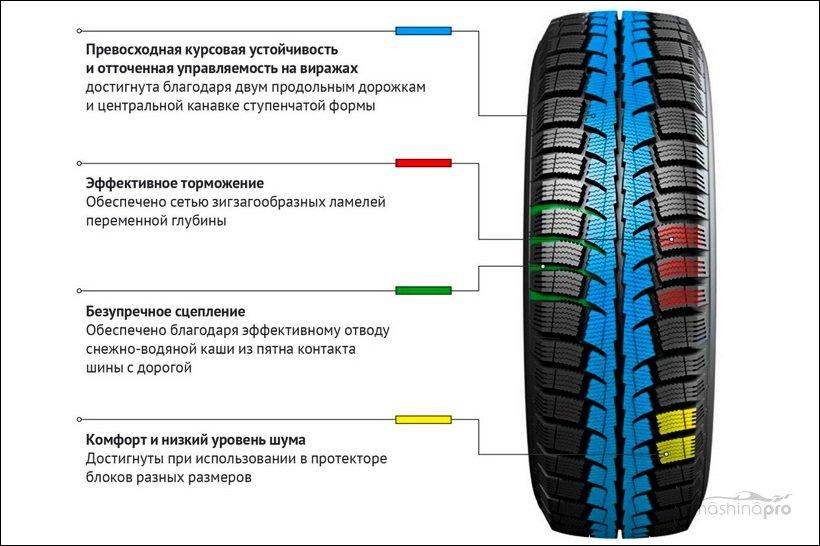 Основные преимущества фрикционных шин