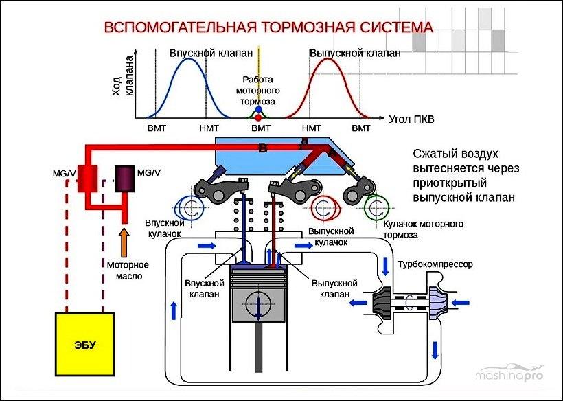 Запасная тормозная система