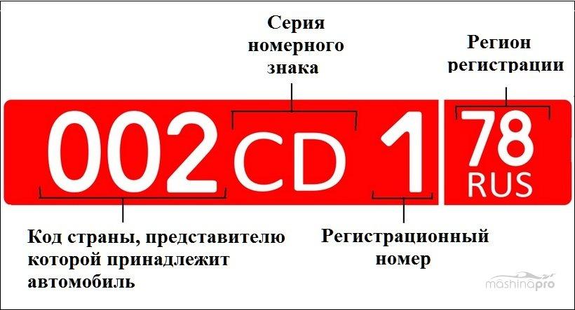Красный номерной знак