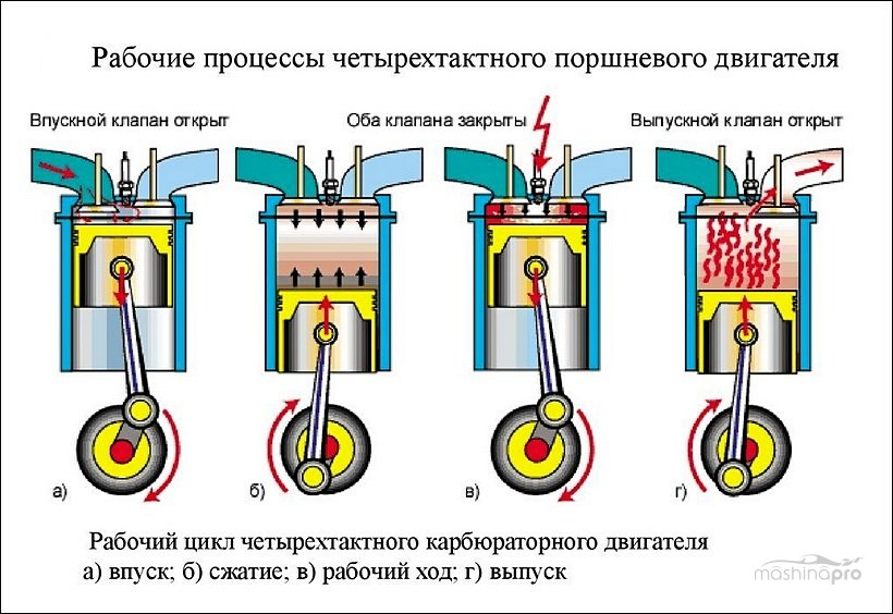 Схема работы 4-х тактного двигателя