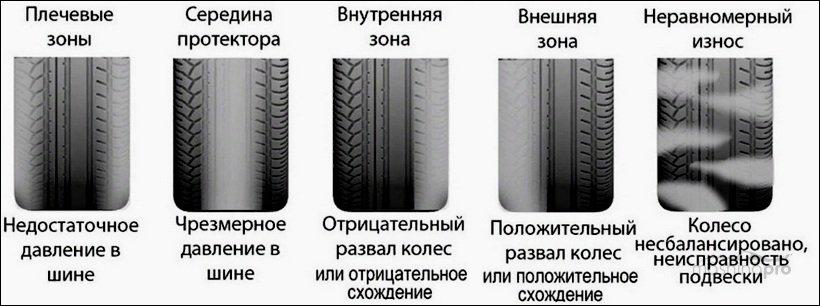 Разновидности износа шин